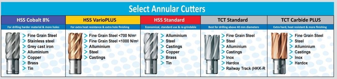 Intructions to use anular cutters 3/8