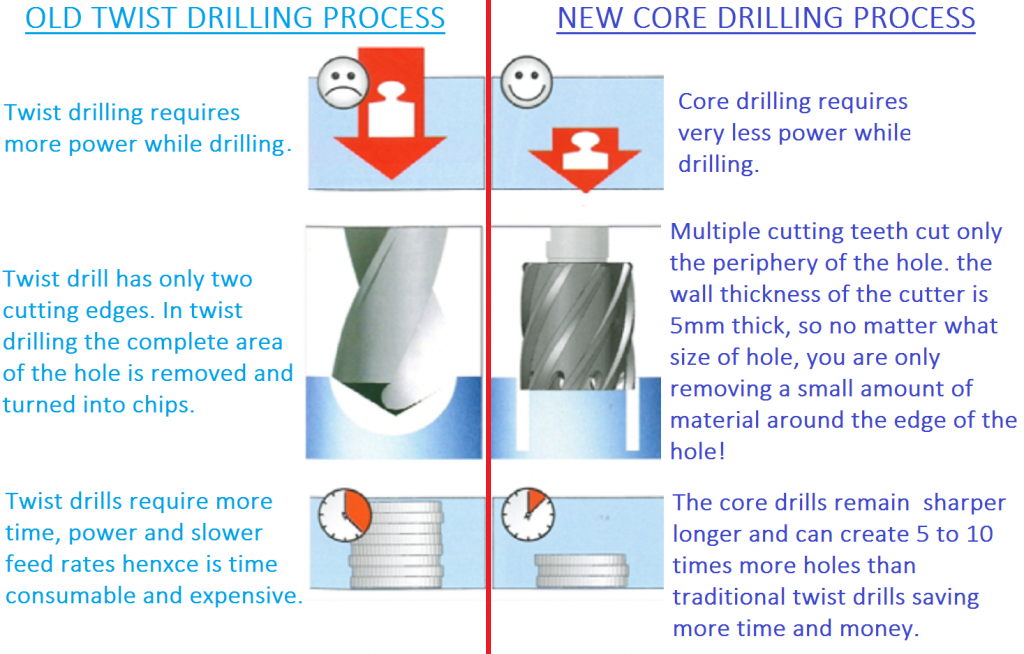 Twist Drilling Vs Annular Cutting Magnetic Drilling